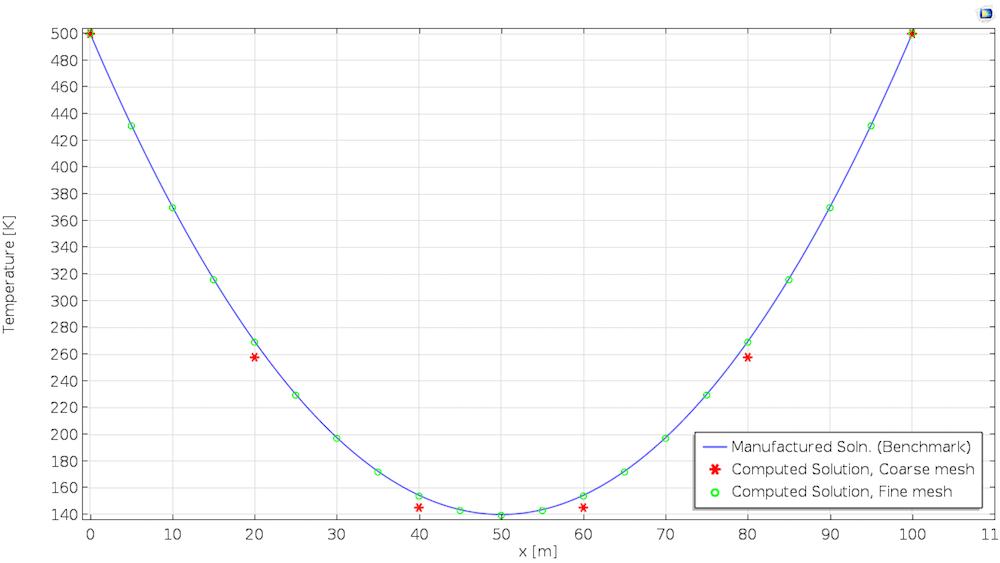 使用线性单元获得的虚构解。