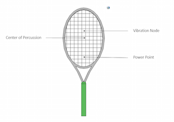 Sweet spots of tennis racket_featured