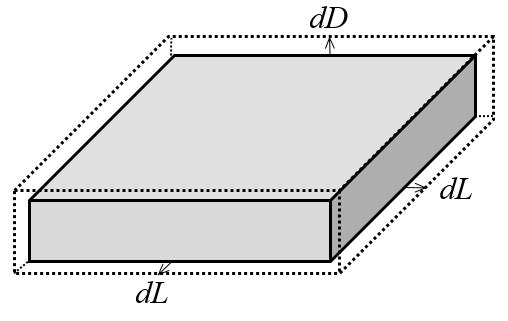 示意图展示了平行板电容器模型中几何结构的变化。