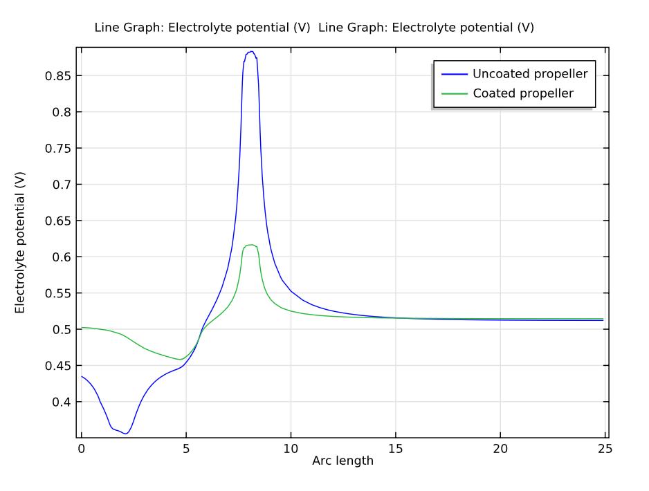 有涂层及没有涂层螺旋桨的电解质电位比较图。