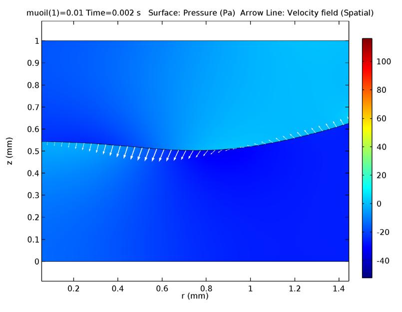 图像展示了透镜流体的压力和速度。
