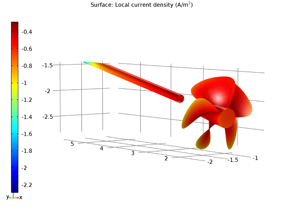 轴及没有涂层螺旋桨的局部电流密度图。