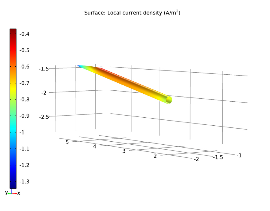 轴的局部电流密度图。