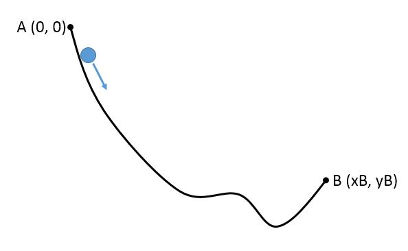 曲线示意图。