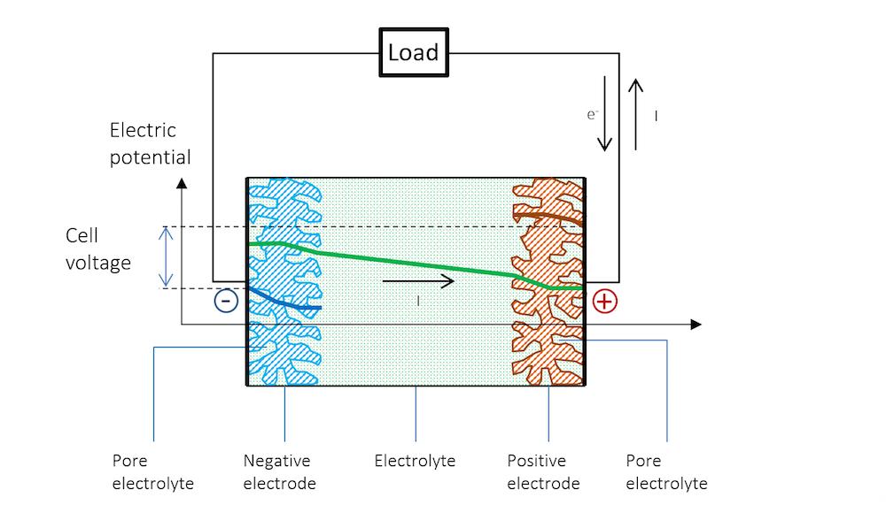 放电过程中的电势分布图像。