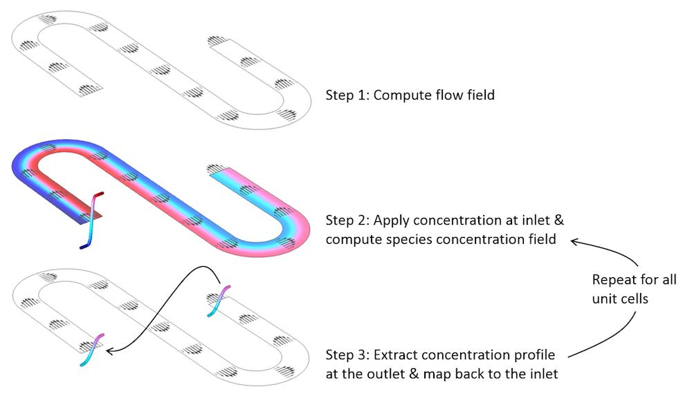 如何使用高佩克莱特数对重复微流体设备进行建模。