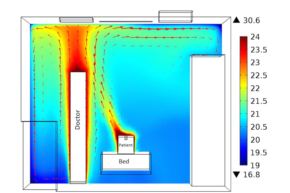 Clean Room Design Temperature
