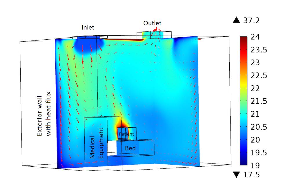 医院洁净室内的速度矢量图,通过 COMSOL Multiphysics 模拟。