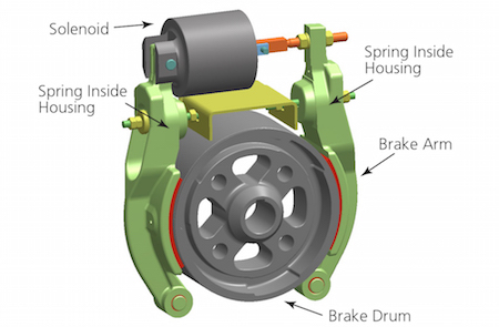 Veryst elevator brake model featured