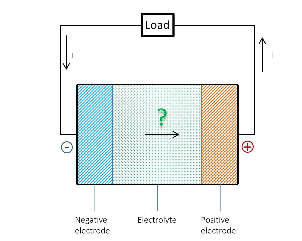 电池内部的电流是否从负极流向正极的示意图。