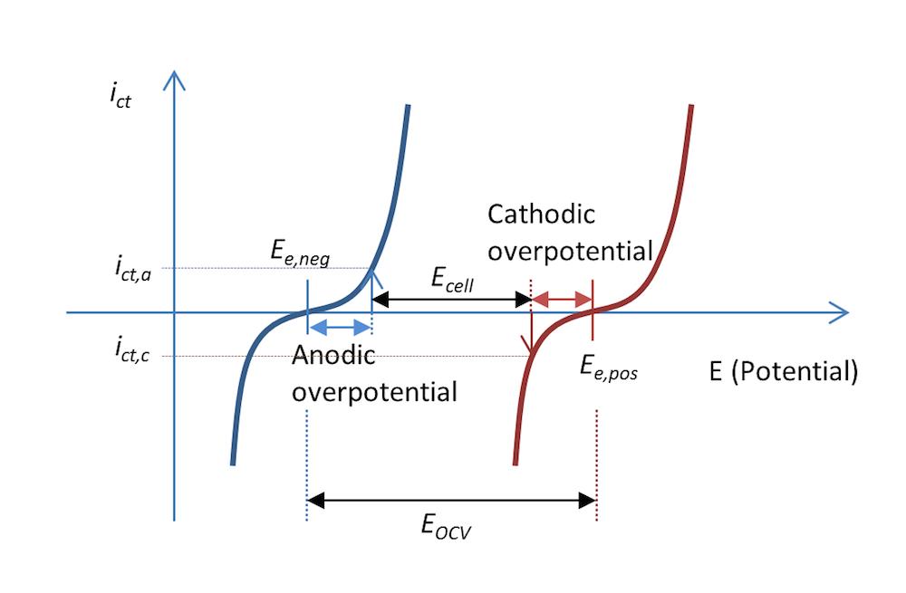 图像比较了负极电势和正极电势。