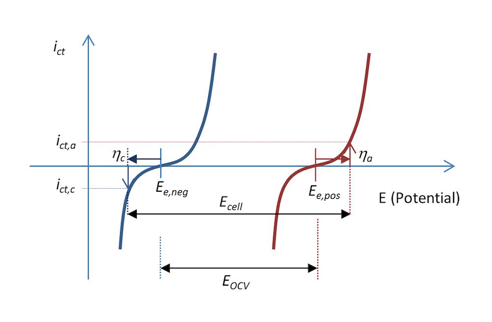 图像绘制了电荷转移电流密度与金属条电池中负极电势和正极电势的函数关系。