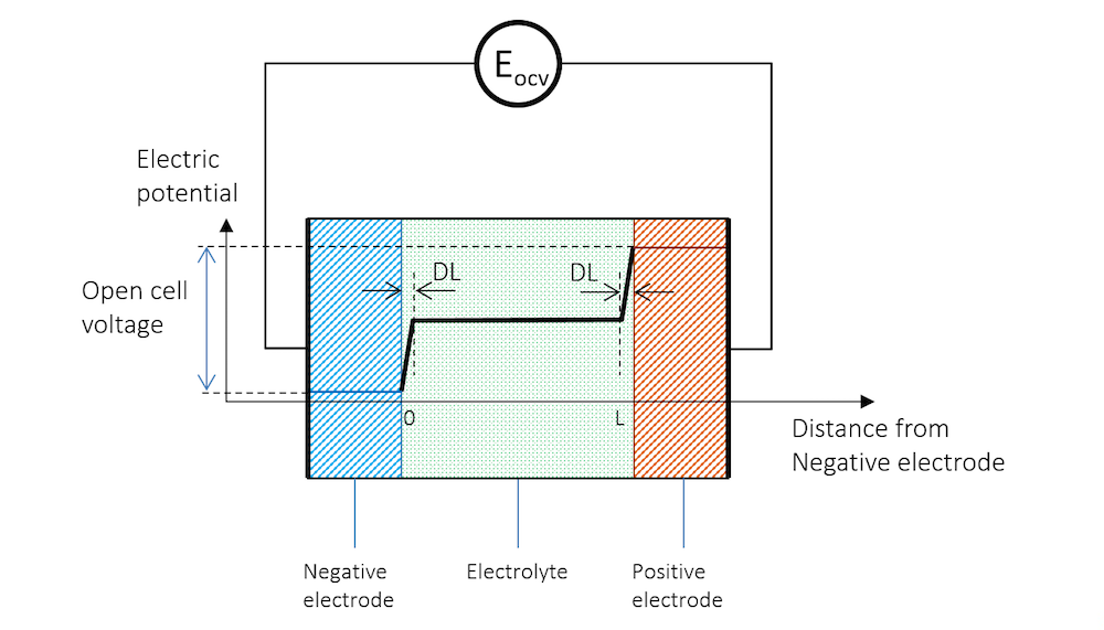 How to change the electrolyte
