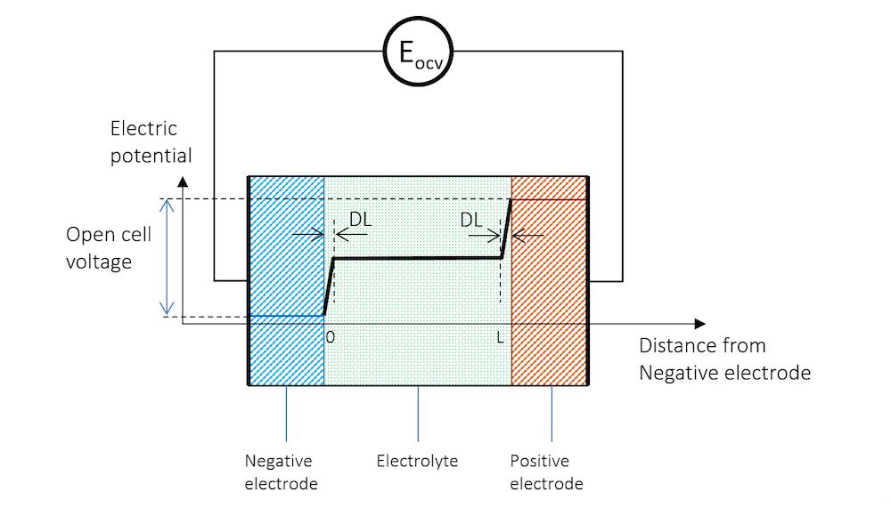 图片显示了用于测量开路电压的高阻抗电压表。
