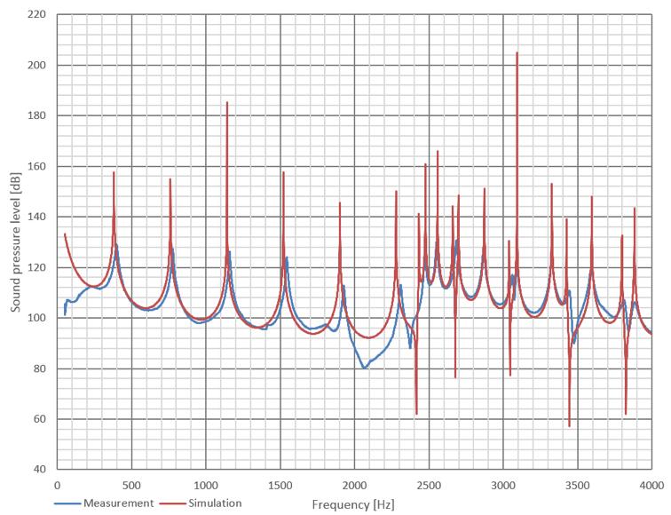 测量数据与数值结果的对比图。