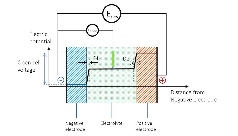 电池示意图显示了参比电极。