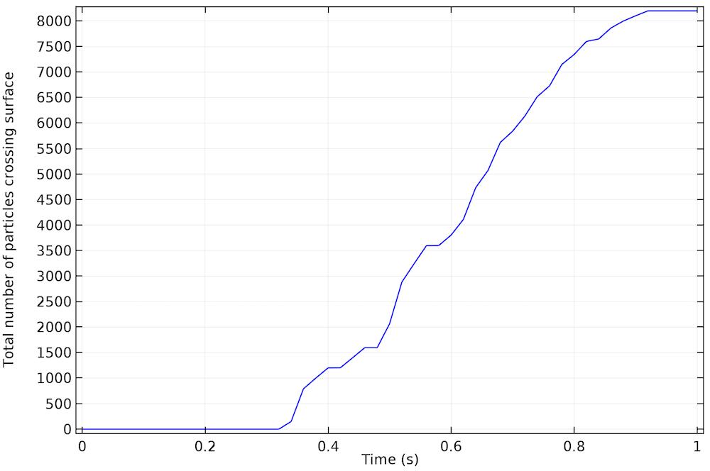 穿过内部边界的粒子的总数与时间的对比图。