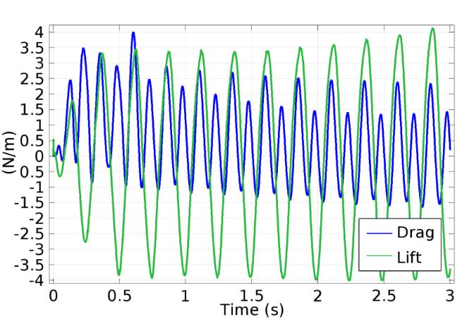 在 COMSOL Multiphysics 中绘制的游鱼的升力和曳力图