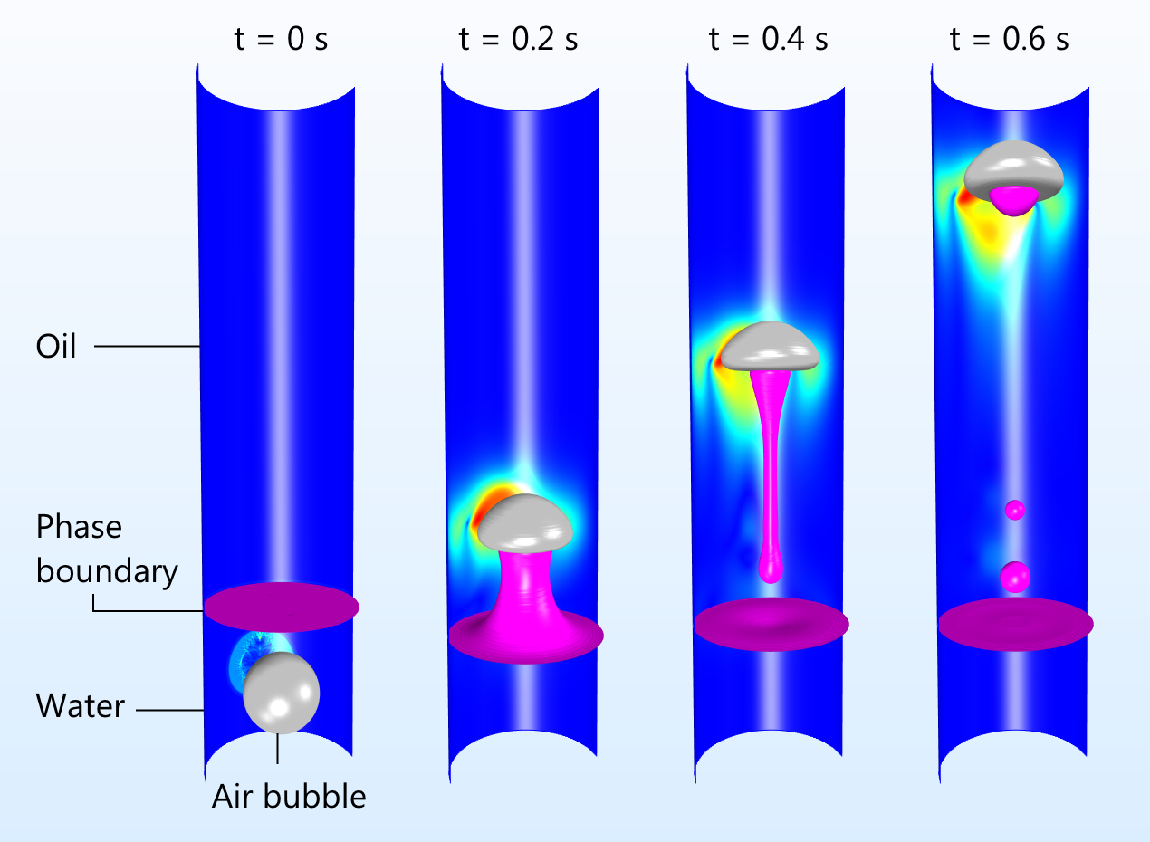 air bubble penetrates the phase boundary 利用全新的相场接口模拟三相流