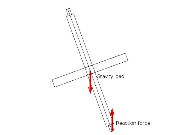 作用在陀螺上的重力载荷和反作用力示意图。