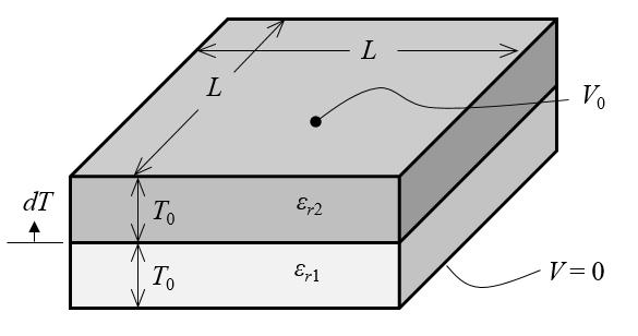 图片显示了平行板电容器。