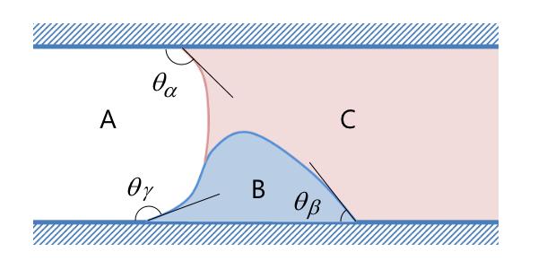 three phase system 利用全新的相场接口模拟三相流