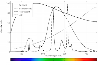 Combined plot of emission spectra featured
