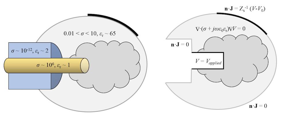 图片显示了射频组织消融的电气模型。