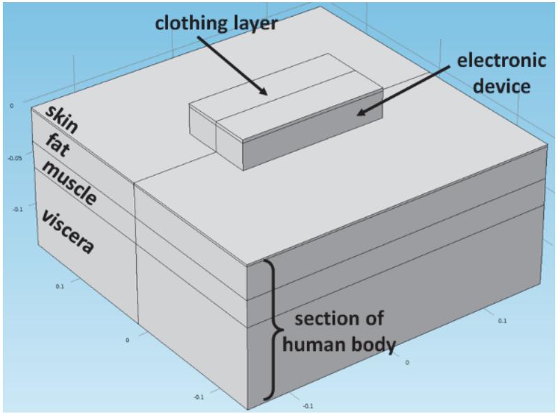 穿着在人体中一个部位的电子器件示意图。