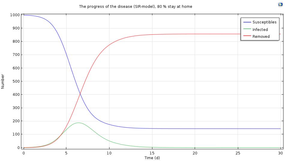 较大比例的感染者在家休息时的仿真结果。