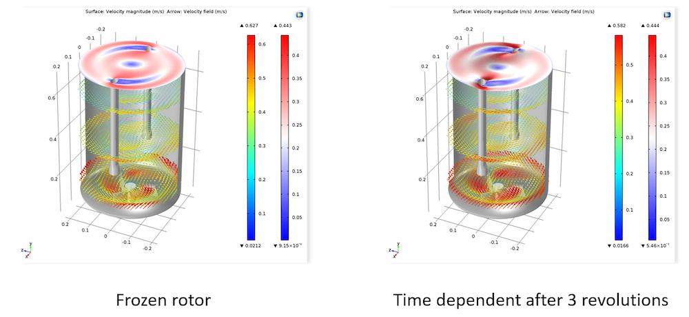 并排显示的两种自由表面模型的仿真结果图。
