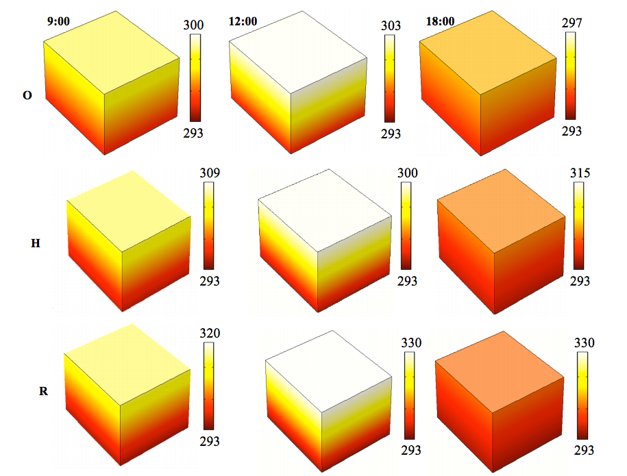 太阳能食品干燥机的温度曲线。