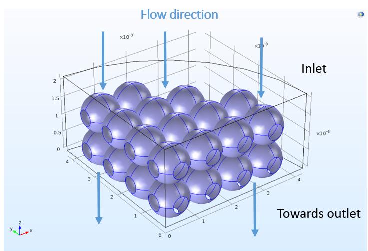 显示流向及离子交换球表面的图。