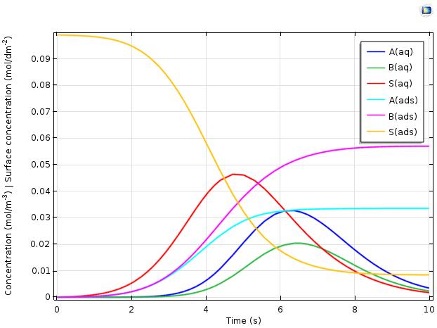 各种化学物质随时间变化的图。