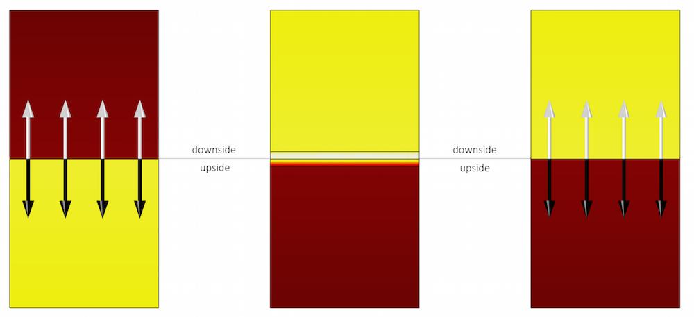 显示模型上方和下方的绘图。
