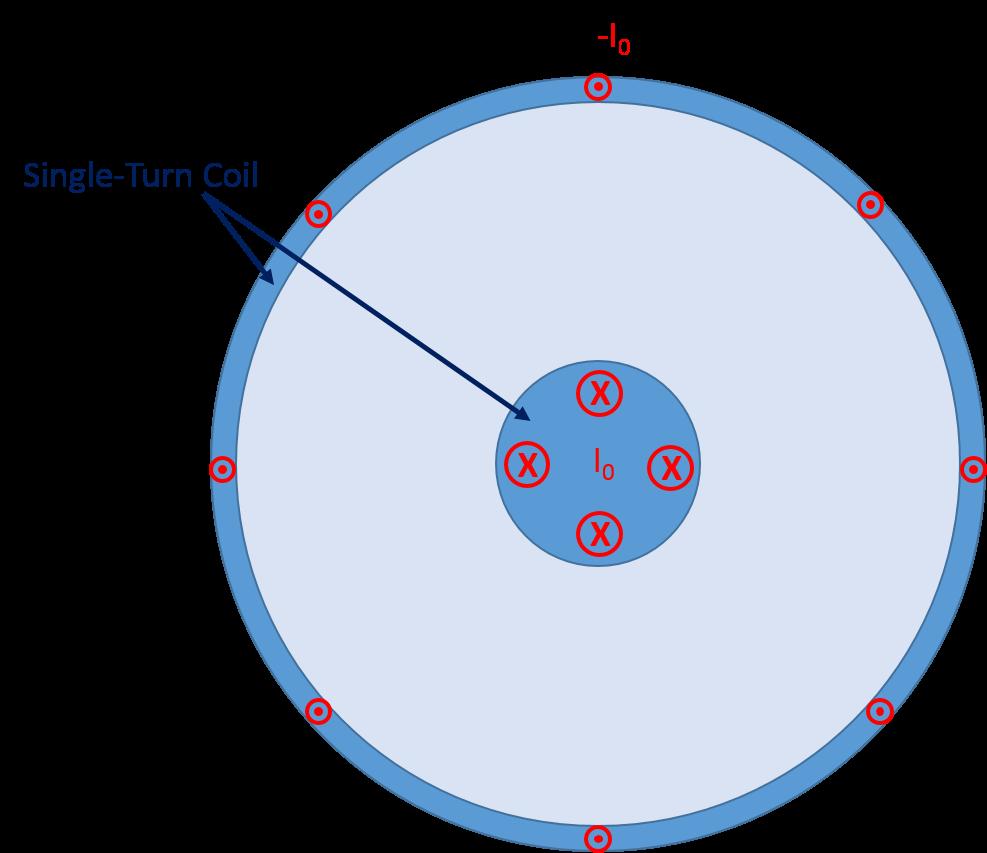 Applying the Single Turn Coil node 利用 COMSOL Multiphysics 模拟电缆和传输线