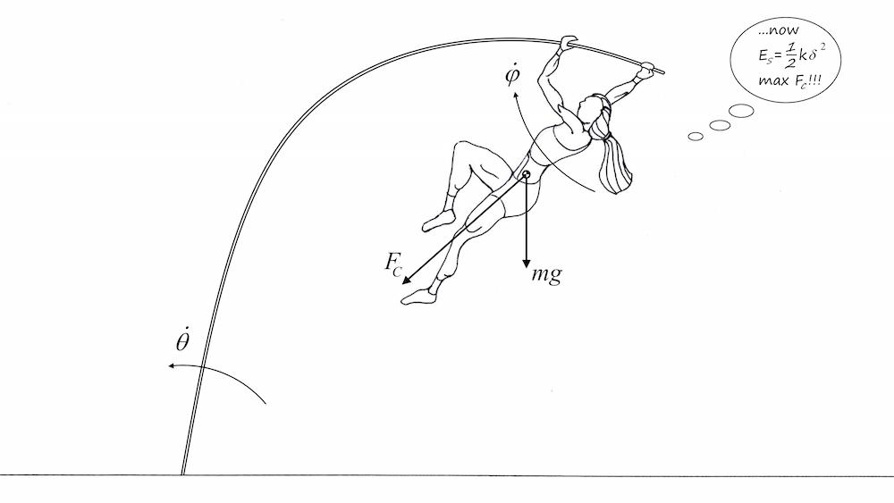 撑杆跳高的撑杆弯曲阶段示意图。