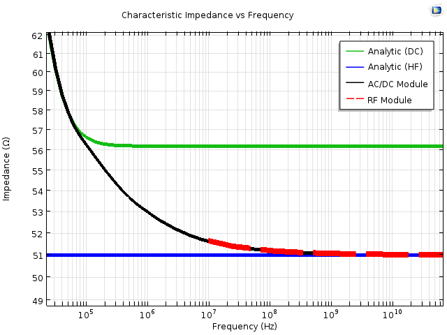 Characteristic impedance plot 利用 COMSOL Multiphysics 模拟电缆和传输线