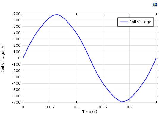 显示二维扇形模型线圈电压的绘图。