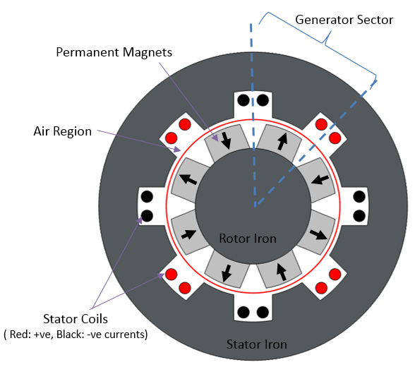 交流发电机的横截面几何。