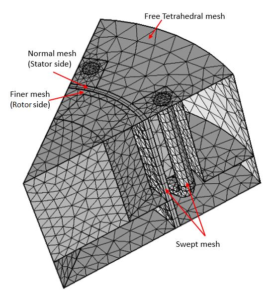 显示三维发电机扇形模型中使用的最终网格图。