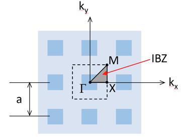 二维正方形周期性结构中的不可约布里渊区示意图。