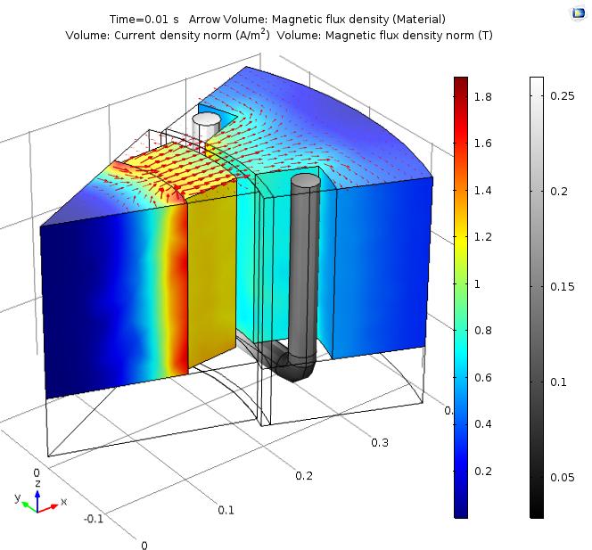 永磁体和铁芯中的磁通密度绘图。