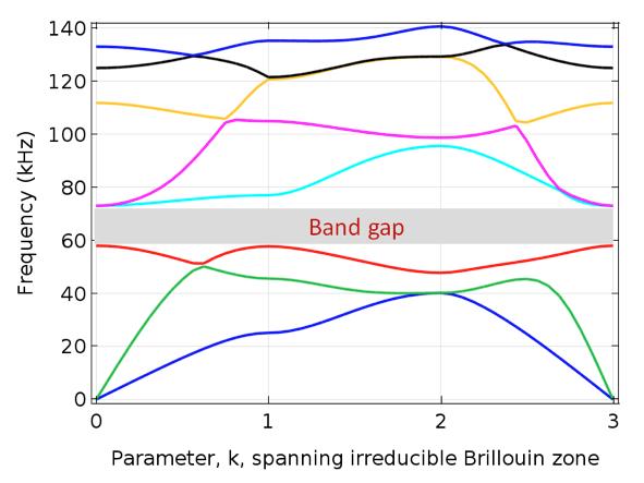 图片描绘了选定晶胞参数的频带。