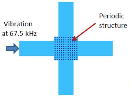 对声子禁带材料施加频率的隔振原理图。