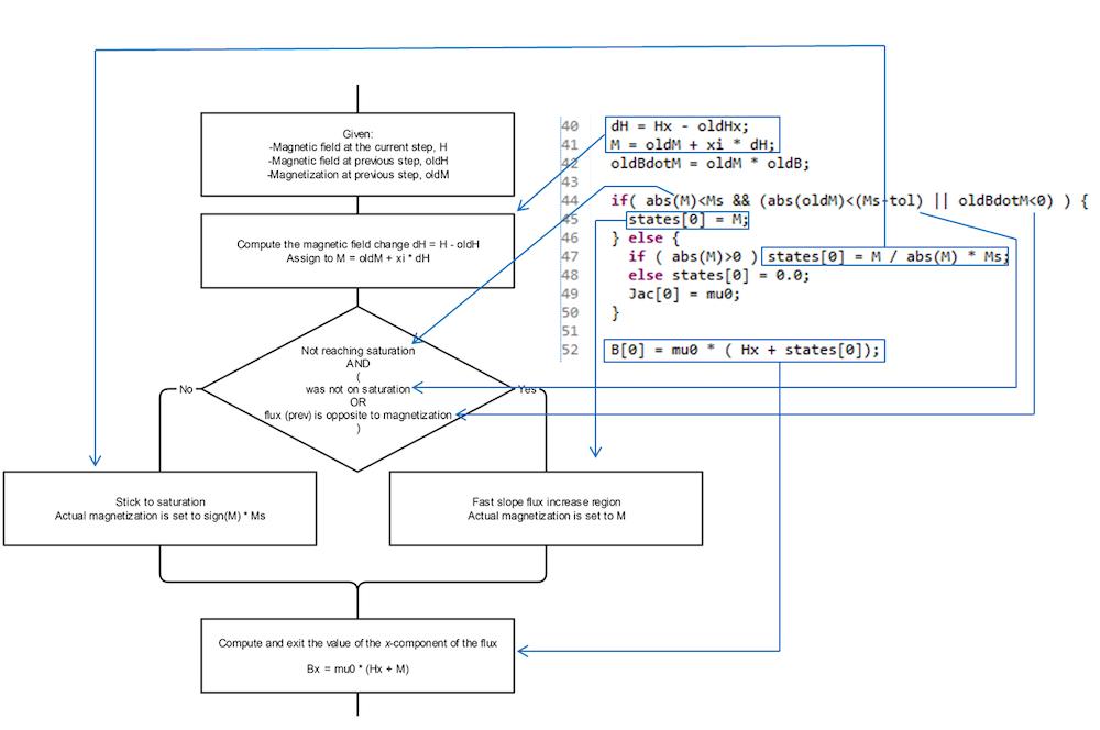 显示如何实现一维标量磁滞模型的流程图和 C 代码。