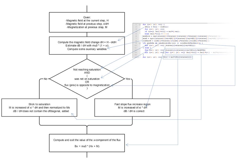 显示如何在 COMSOL Multiphysics 中实现矢量磁滞的流程图和 C 代码。