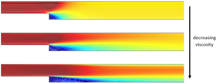 不同粘度时后台阶流场中湍流的速度图。
