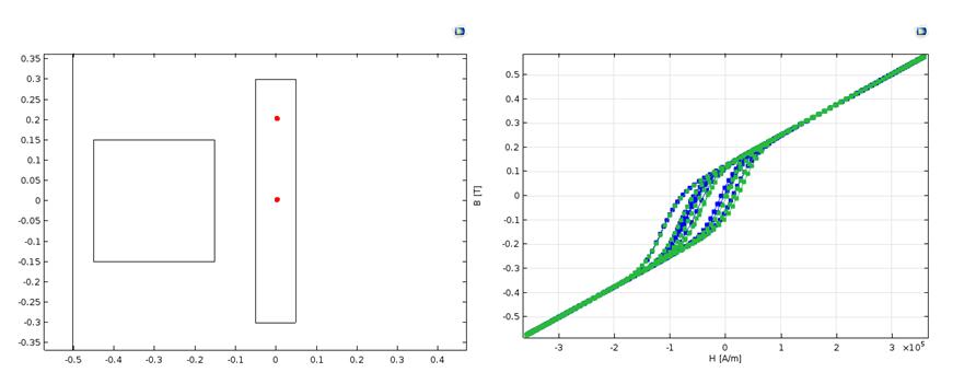并排的两张图显示两个具有代表性点的位置以及磁滞 B-H 曲线图。