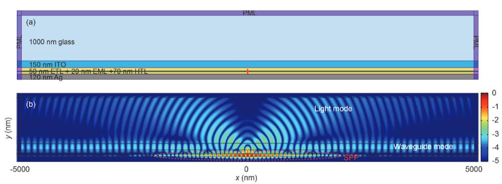 COMSOL Multiphysics 中的多层 OLED 器件的二维仿真图。